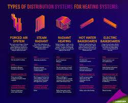 How To Design Home Hvac System by Hvac Troubleshooting Diy Virginia Beach Hvac Services