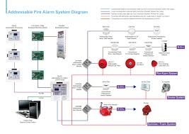 security system wiring diagrams with home alarm wiring diagram