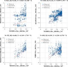 Wildfires California Current by Remote Sensing Free Full Text Evaluation Of Satellite