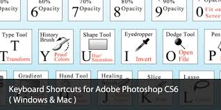keyboard shortcuts for adobe photoshop cs6 windows u0026 mac web