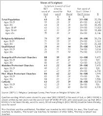religion among the millennials pew research center