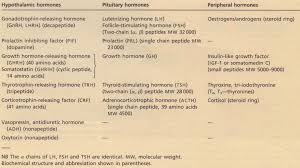 Nomenclature and biochemistry of hypothalamic  pituitary and peripheral hormones  Medical Assignment Help