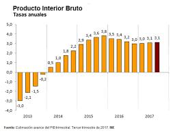 Producto Interior Bruto Ine España On Twitter