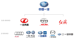 faw logo china and global innovation considerations from the automotive