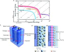 revitalizing carbon supercapacitor electrodes with hierarchical