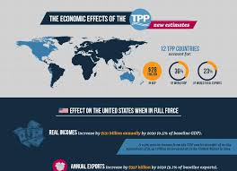 the economic effects of the trans pacific partnership new