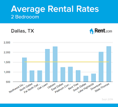 average rent for 2 bedroom apartment average rental rates for a two bedroom apartment in dallas tx