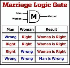 Meme Woman Logic - marriage logic gate man woman m output woman result man wrong