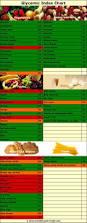 Best 25 Low Gi Foods Ideas On Pinterest Low Glycemic Diet