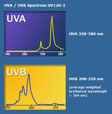 uva and uvb light uva uvb spectrum