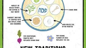 what is on a passover seder plate happy passover here s all the food on the seder plate decoded
