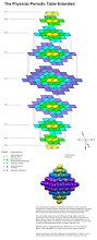 Periodice Table Periodic Table Database Chemogenesis
