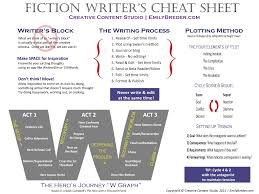 Tip Sheet For Your Creative Fiction Writer S Sheet By Ripleynox On Deviantart