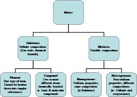 matter u2013 substances vs mixtures