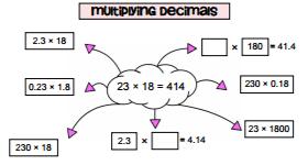 multiplyingdecimalsclouds png
