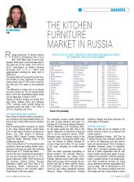 the kitchen furniture market in russia