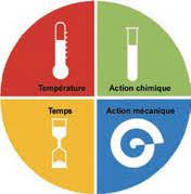 plan de nettoyage et d駸infection cuisine la maîtrise du plan de nettoyage et de désinfection restauration