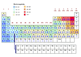 N Periodic Table Periodic Table Why Are There Peaks In Electronegativities In D
