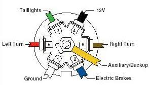 7 blade r v plug wiring diagram wiring diagram and schematic design
