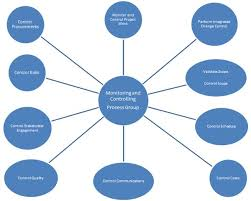 controlling definition definition of the monitoring and controlling process group the