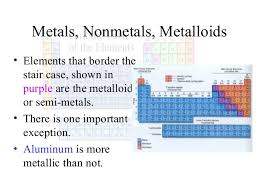 Metalloids On The Periodic Table Parts Of Periodic Table