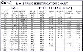 Overhead Door Sizes Garador Mk4 F Type Springs Garage Door Spares Broken Garage Door