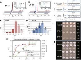 de novo synthesis of a sunscreen compound in vertebrates elife