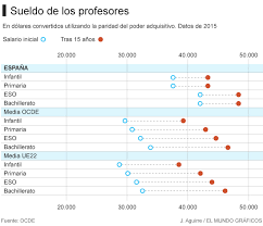 sueldos de maestras de primaria aos 2016 la ocde señala que el salario de los profesores en españa se