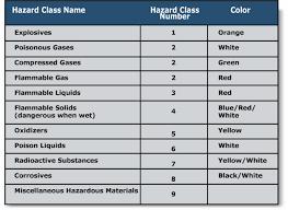 hazardous materials classification table safety assessment program sap