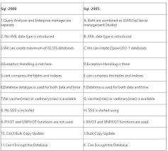 sql server compare tables differences between sql server 2005 2008 2008r2 2012
