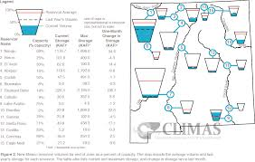 New Mexico On The Map new mexico reservoir volumes climas