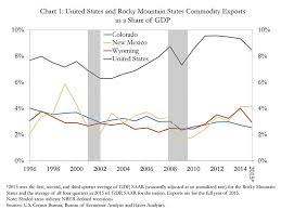 commodities research bureau export activity in the rocky mountain states