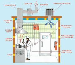 Kitchen Exhaust System Design Kitchen Exhaust Duct Rapflava