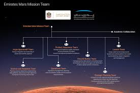 emirates mars mission mars team