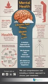 chronic pain has a significant effect on mental health and