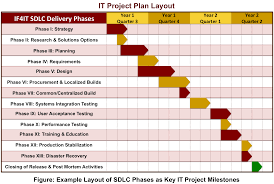 project plan examples templates memberpro co