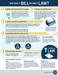 how laws are made usagov