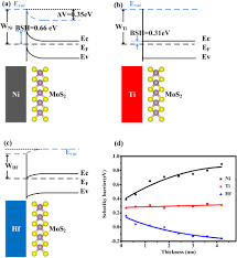 controlling the work function of molybdenum disulfide by in situ