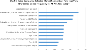what nfl team has the most fans nationwide blog sma sports market analytics sbrnet