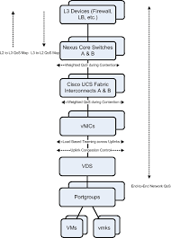 end to end network qos for vsphere 5 1 with cisco ucs and nexus