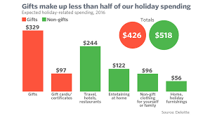 the real reason the holidays are so pricey hint it s not the