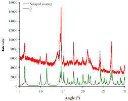 materials free full text in vitro biocompatibility of new