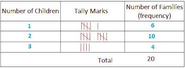frequency distribution tally marks frequency distribution table