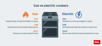 Induction Cooktop Vs Electric Cooktop Gas Cookers Vs Electric Cookers Which