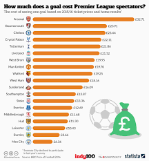 chart how much does a goal cost premier league spectators statista