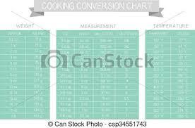 conversion cuisine mesure table vecteur mesure cuisine diagramme turquoise vecteur