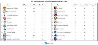 premier league goals table premier league expected goals table spurs 3rd chelsea 9th everton