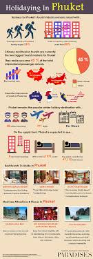 guide to holidays guide to holidays in phuket visual ly