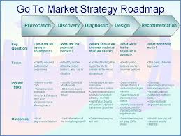 marketing strategy example create marketing strategy diagrams