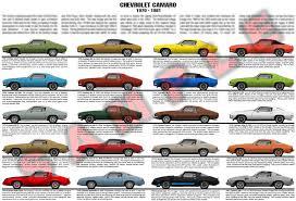 evolution of the chevy camaro chevrolet camaro 1970 to 1981 second evoluition chart po